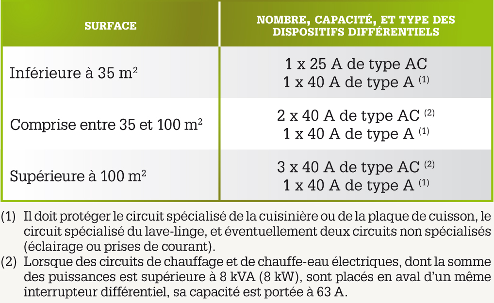 Circuits Et Surfaces © LE GUIDE DE LA MAISON