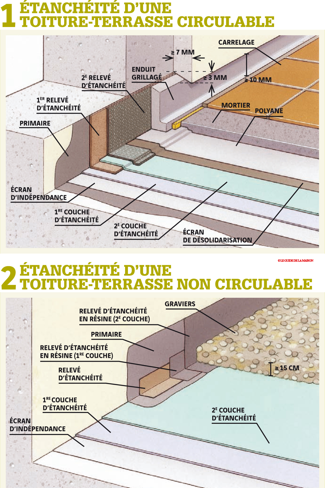 Fiche faire l 39 tanch it des toitures terrasses le for Etancheite terrasse avant pose carrelage